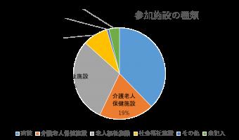 図1 参加施設の種類